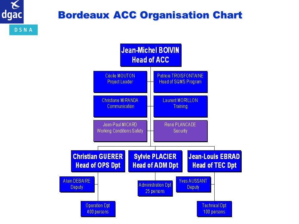 Bordeaux ACC Organisation Chart