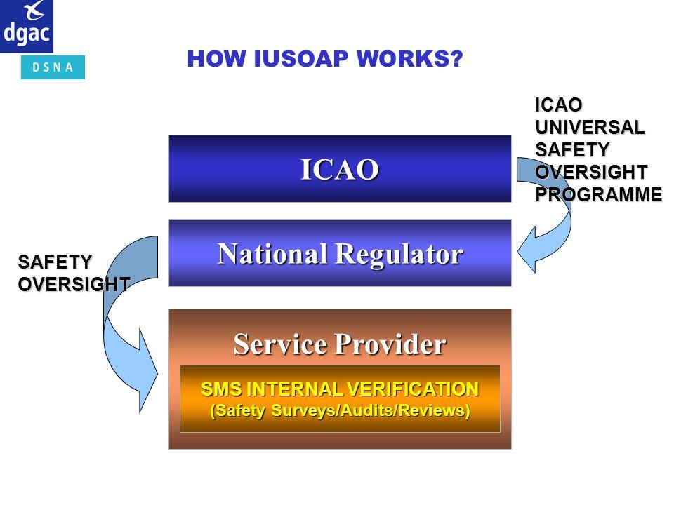 ICAO National Regulator Service Provider SMS INTERNAL VERIFICATION (Safety Surveys/Audits/Reviews) SAFETYOVERSIGHT ICAOUNIVERSALSAFETYOVERSIGHTPROGRAM