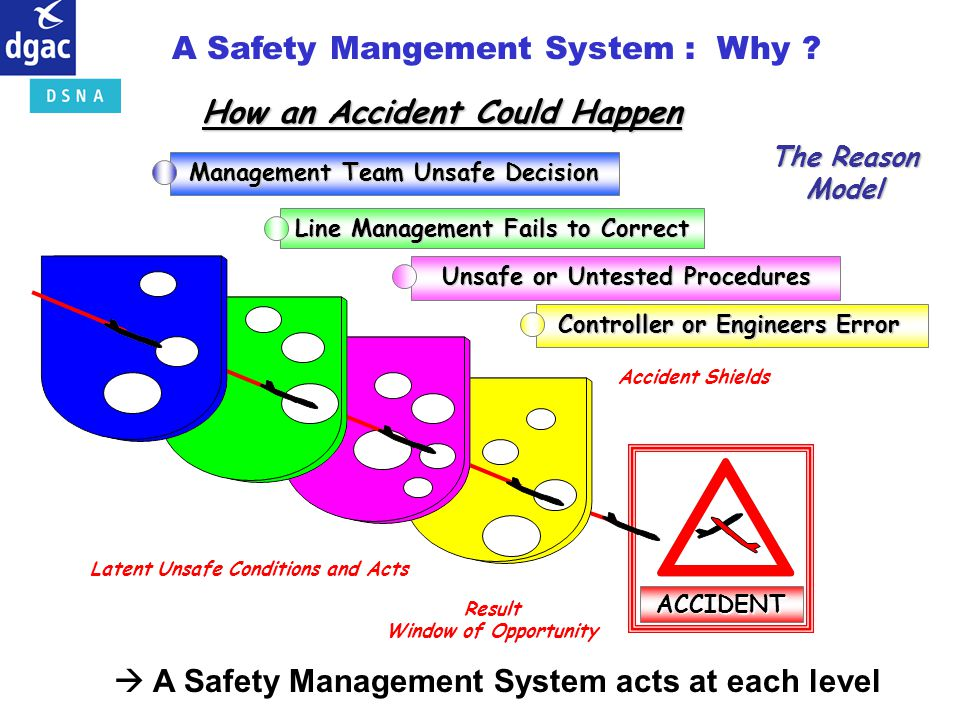 How an Accident Could Happen The Reason Model Latent Unsafe Conditions and Acts Result Window of Opportunity Accident Shields ACCIDENT Line Management