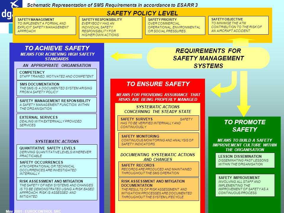 TO ACHIEVE SAFETY MEANS FOR ACHIEVING HIGH SAFETY STANDARDS TO ENSURE SAFETY MEANS FOR PROVIDING ASSURANCE THAT RISKS ARE BEING PROPERLY MANAGED AN AP