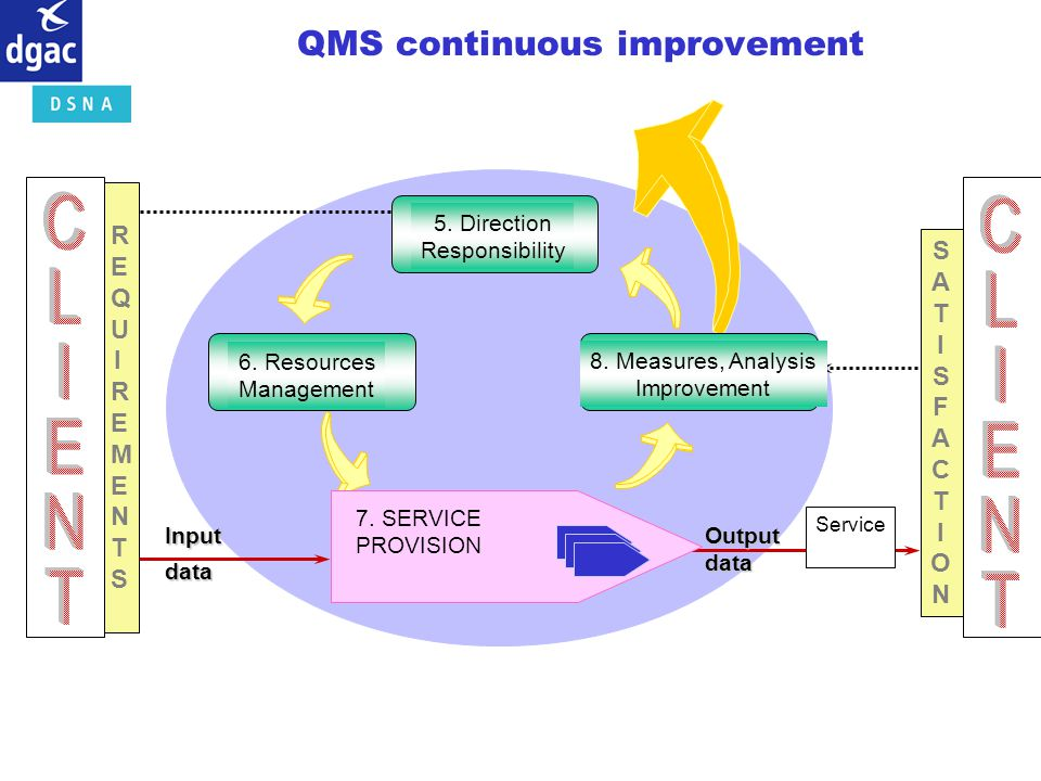 Service Outputdata 5. Direction Responsibility 6. Resources Management 7. SERVICE PROVISION 8. Measures, Analysis Improvement Inputdata SATISFACTIONSA