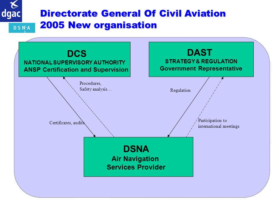 d i r e c t i o n g é n é r a l e d e l A v t i o n c i v i l e DAST STRATEGY & REGULATION Government Representative DSNA Air Navigation Services Prov