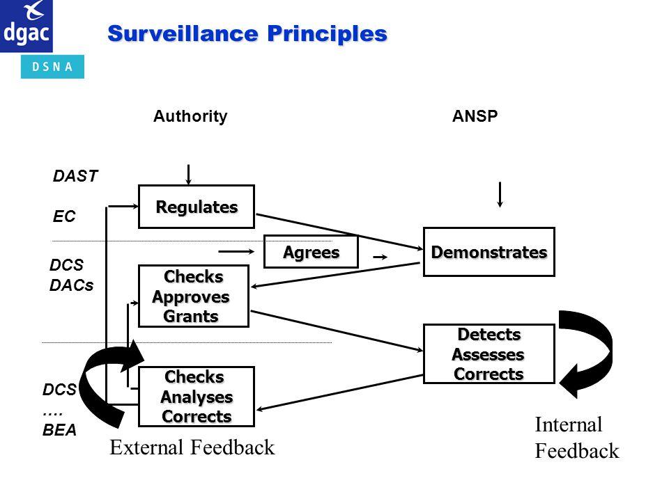 Authority ANSPRegulates ChecksApprovesGrants ChecksAnalysesCorrects Demonstrates Detects Assesses AssessesCorrects Agrees DAST EC DCS DACs DCS …. BEA
