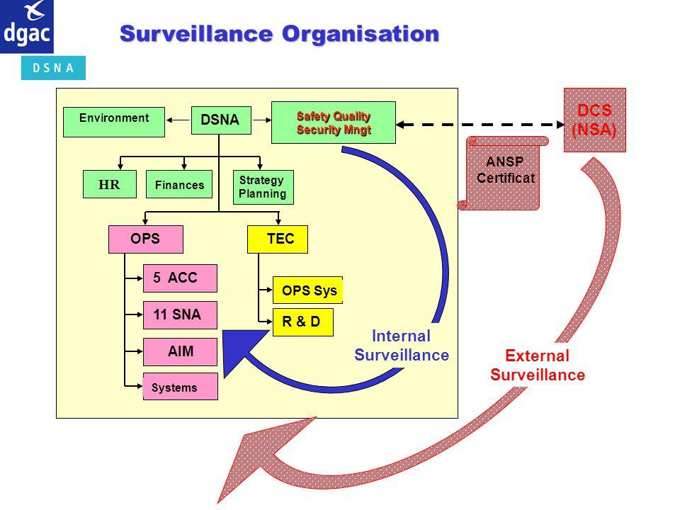 Surveillance Organisation DCS (NSA) HR Finances Strategy Planning DSNA 5 ACC11 SNA AIM Systems OPS Sys R & D OPSTEC External Surveillance Internal Sur
