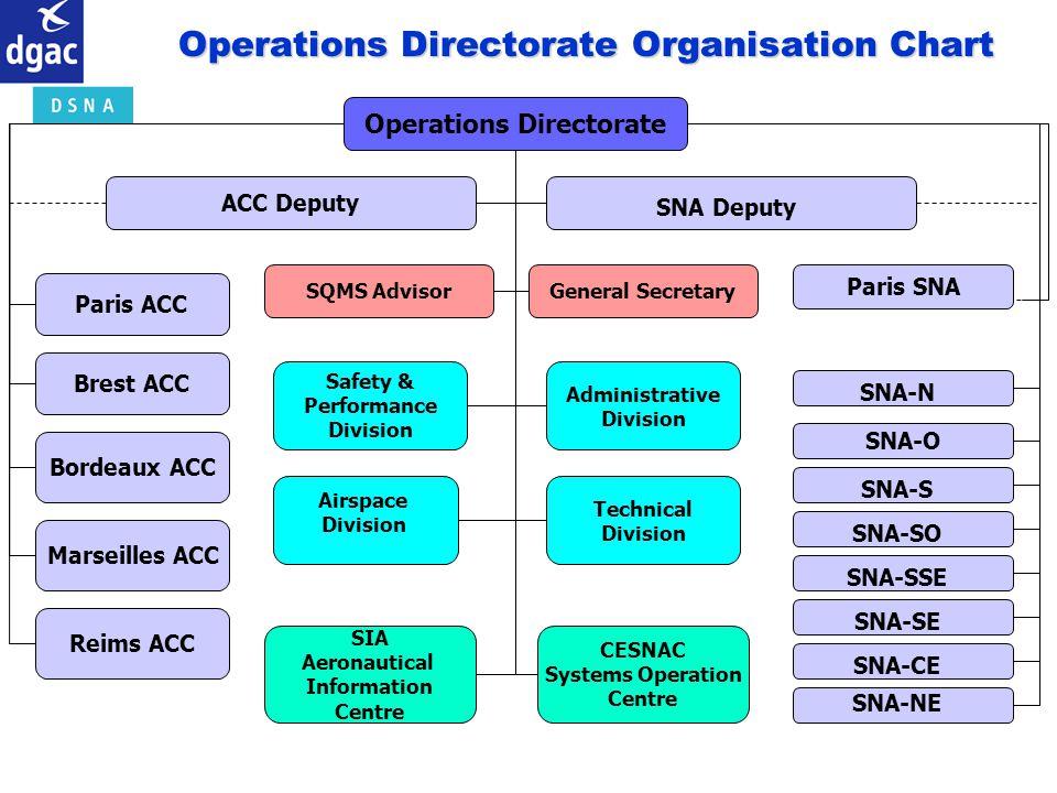 Operations Directorate ACC Deputy SNA Deputy SQMS AdvisorGeneral Secretary Brest ACC Bordeaux ACC Marseilles ACC Reims ACC Paris ACC SNA-SE SNA-CE SNA