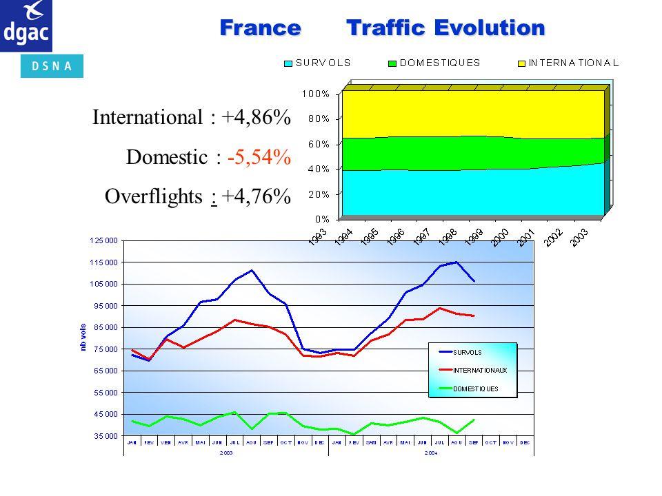 France Traffic Evolution International : +4,86% Domestic : -5,54% Overflights : +4,76%