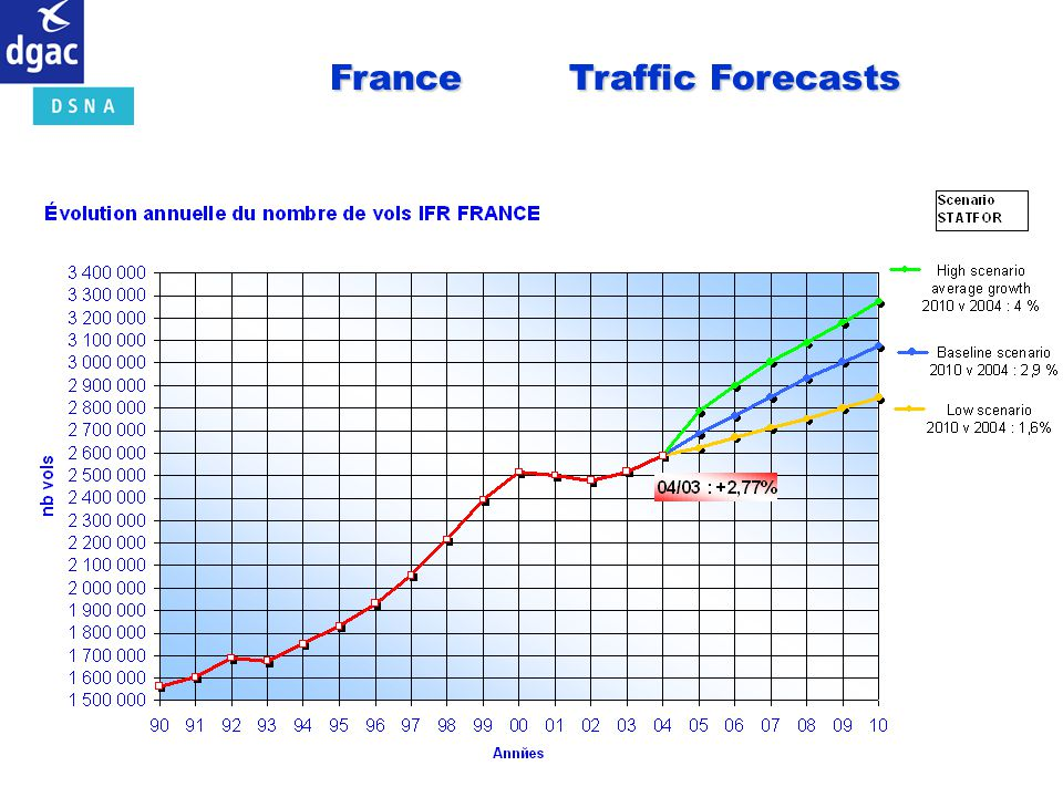 France Traffic Forecasts