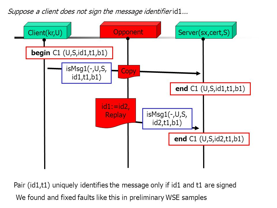 Opponent Client(kr,U) Server(sx,cert,S) isMsg1(-,U,S, id1,t1,b1) Suppose a client does not sign the message identifier id1...