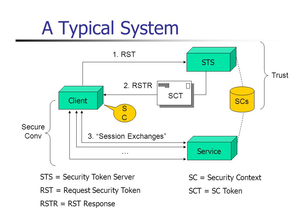 A Typical System Client STS Service 1. RST 2. RSTR 3. Session Exchanges SCs SCT … SCSC Trust Secure Conv STS = Security Token Server RST = Request Sec