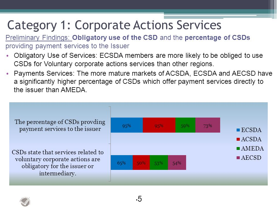 Category 1: Corporate Actions Services Preliminary Findings: Obligatory use of the CSD and the percentage of CSDs providing payment services to the Is