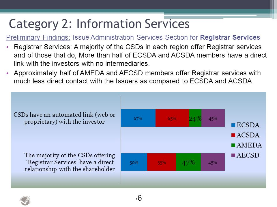Category 2: Information Services Preliminary Findings: Issue Administration Services Section for Registrar Services Registrar Services: A majority of