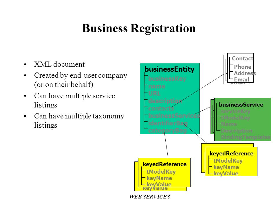 WEB SERVICES businessEntity businessKey name URL description contacts businessServices identifierBag categoryBag Phone Address Email Contact businessService Key Name Description BindingTemplates Phone Address Email Contact businessService serviceKey tModelKey Name Description BindingTemplates keyedReference tModelKey keyName keyValue keyedReference tModelKey keyName keyValue keyedReference tModelKey keyName keyValue keyedReference tModelKey keyName keyValue Business Registration XML document Created by end-user company (or on their behalf) Can have multiple service listings Can have multiple taxonomy listings