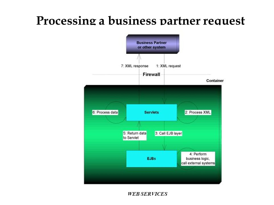 WEB SERVICES Processing a business partner request