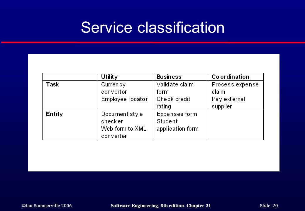 ©Ian Sommerville 2006Software Engineering, 8th edition. Chapter 31 Slide 20 Service classification