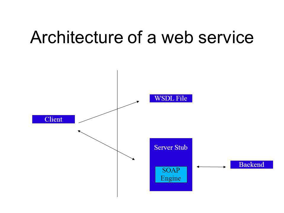 Architecture of a web service WSDL File Backend Client Server Stub SOAP Engine