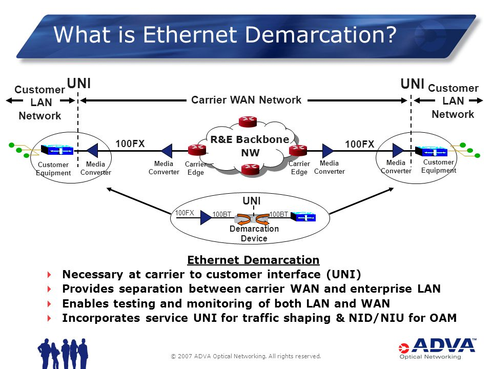 © 2007 ADVA Optical Networking. All rights reserved. What is Ethernet Demarcation? UNI Media Converter Carrier Edge Media Converter 100FX Customer Equ