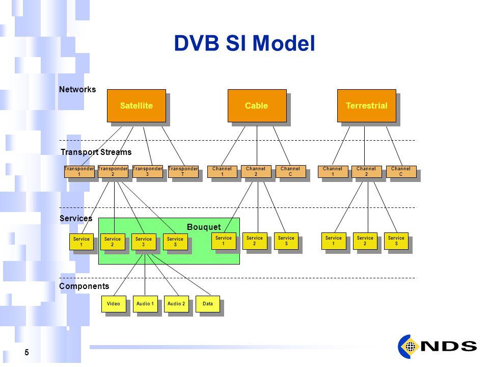 5 DVB SI Model SatelliteCableTerrestrial Transponder 1 Transponder 1 Transponder 2 Transponder 2 Transponder 3 Transponder 3 Transponder T Transponder