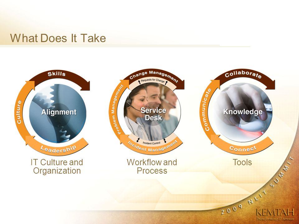 What Does It Take IT Culture and Organization Workflow and Process Tools
