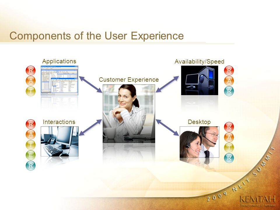 Components of the User Experience Availability/Speed DesktopInteractions Applications Customer Experience