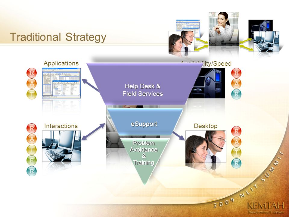 New Strategy Problem Avoidance eSupport Field Services / Service Desk Problem Avoidance & Training eSupport Help Desk & Field Services Traditional Strategy