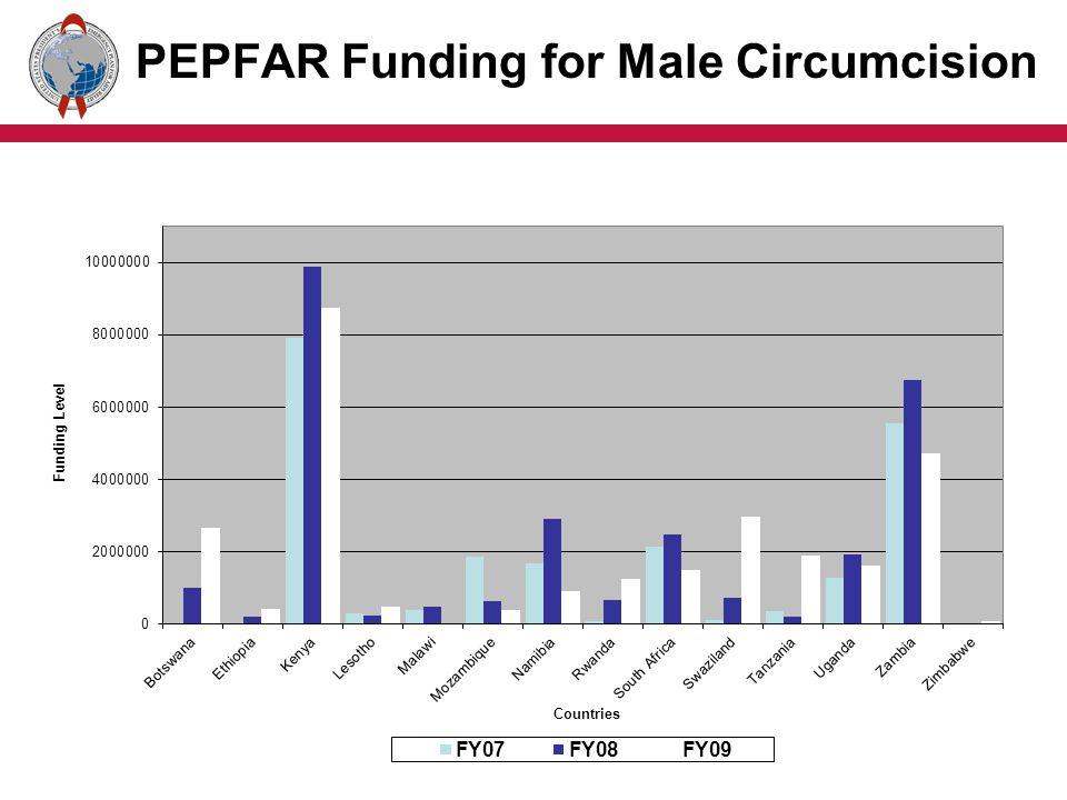 PEPFAR Funding for Male Circumcision