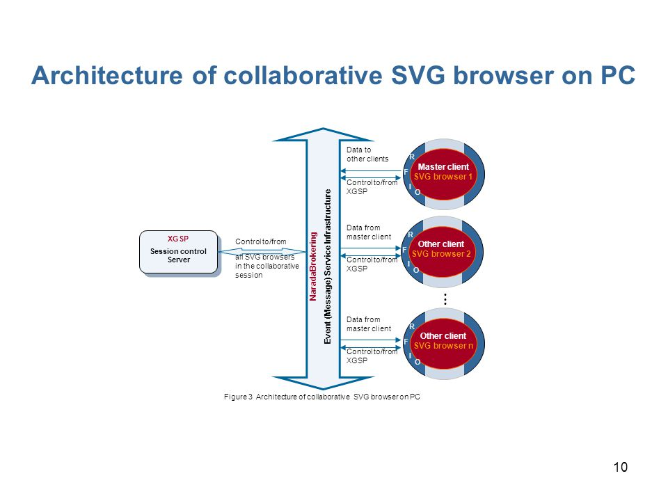 10 Figure 3 Architecture of collaborative SVG browser on PC XGSP Session control Server NaradaBrokering Event (Message) Service Infrastructure Master