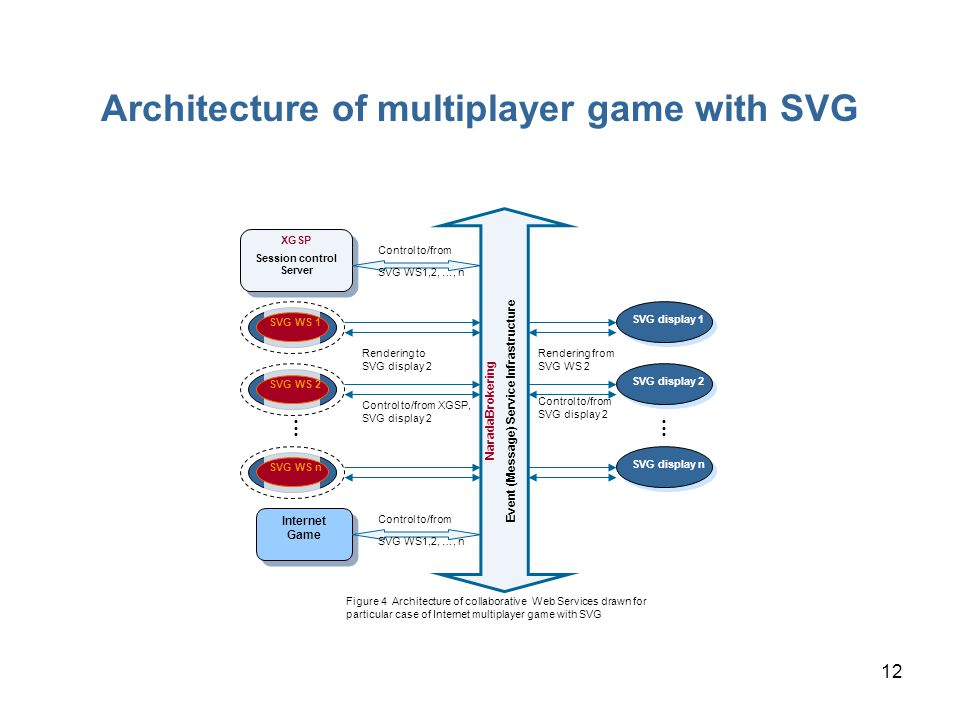 12 Figure 4 Architecture of collaborative Web Services drawn for particular case of Internet multiplayer game with SVG NaradaBrokering Event (Message) Service Infrastructure XGSP Session control Server SVG WS 1 Internet Game SVG WS 2 SVG WS n SVG display 1 SVG display 2 SVG display n Control to/from SVG WS1,2, …, n Control to/from XGSP, SVG display 2 Rendering to SVG display 2 Control to/from SVG WS1,2, …, n Rendering from SVG WS 2 Control to/from SVG display 2 Architecture of multiplayer game with SVG