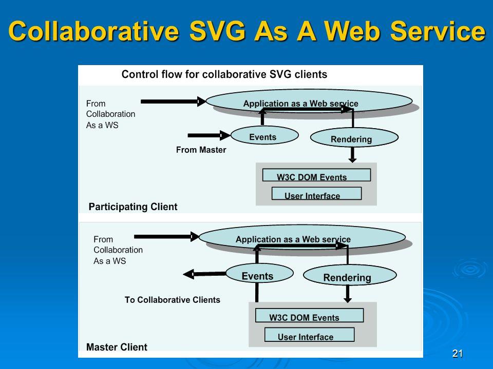 21 Collaborative SVG As A Web Service