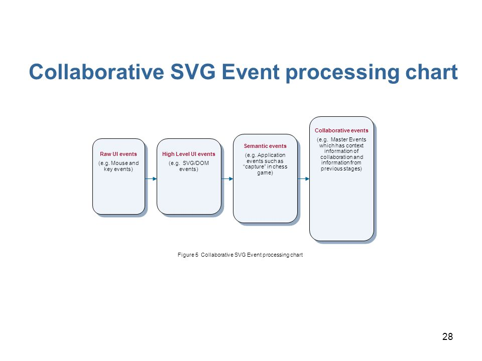 28 Figure 5 Collaborative SVG Event processing chart Raw UI events (e.g. Mouse and key events) High Level UI events (e.g. SVG/DOM events) Semantic eve