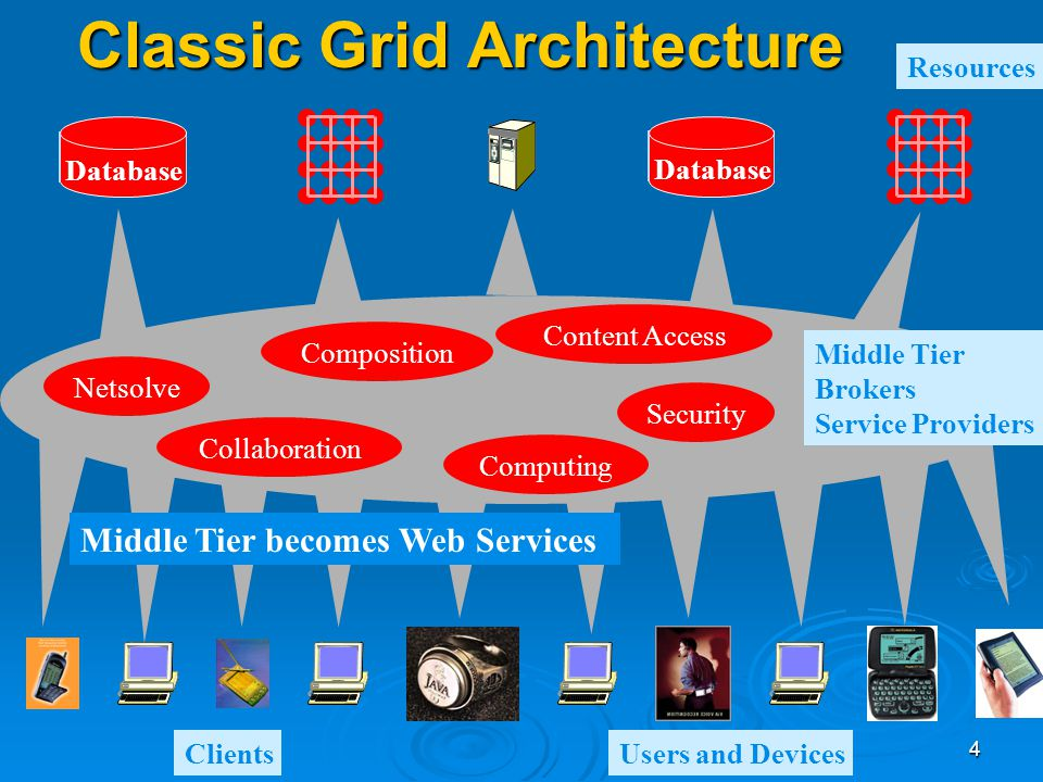 4 Classic Grid Architecture Database Netsolve Computing Security Collaboration Composition Content Access Resources ClientsUsers and Devices Middle Ti