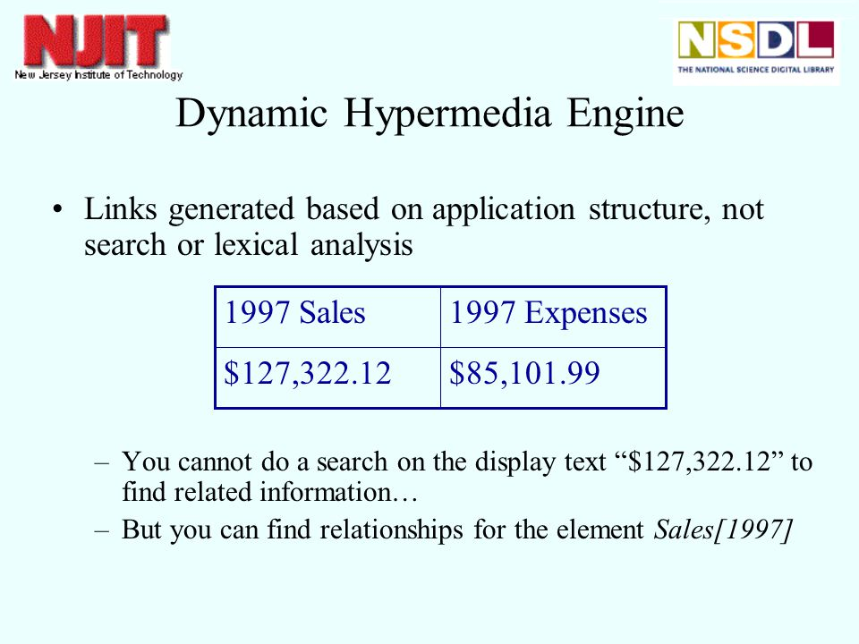 Dynamic Hypermedia Engine Links generated based on application structure, not search or lexical analysis –You cannot do a search on the display text $127, to find related information… –But you can find relationships for the element Sales[1997] $85,101.99$127, Expenses1997 Sales