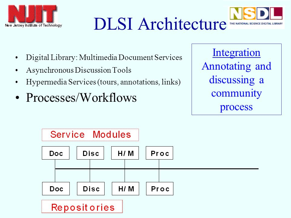 Digital Library: Multimedia Document Services Asynchronous Discussion Tools Hypermedia Services (tours, annotations, links) Processes/Workflows Integration Annotating and discussing a community process DLSI Architecture