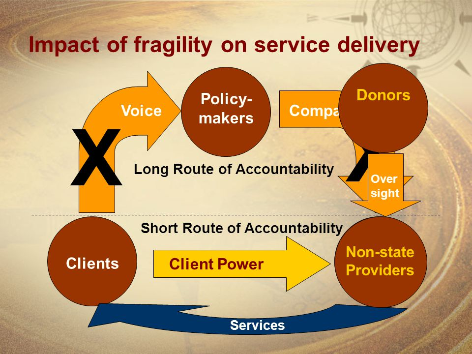 Impact of fragility on service delivery Clients Providers Policy- makers Services Voice Compact Client Power Long Route of Accountability Short Route of Accountability X X Donors Non-state Providers Over sight
