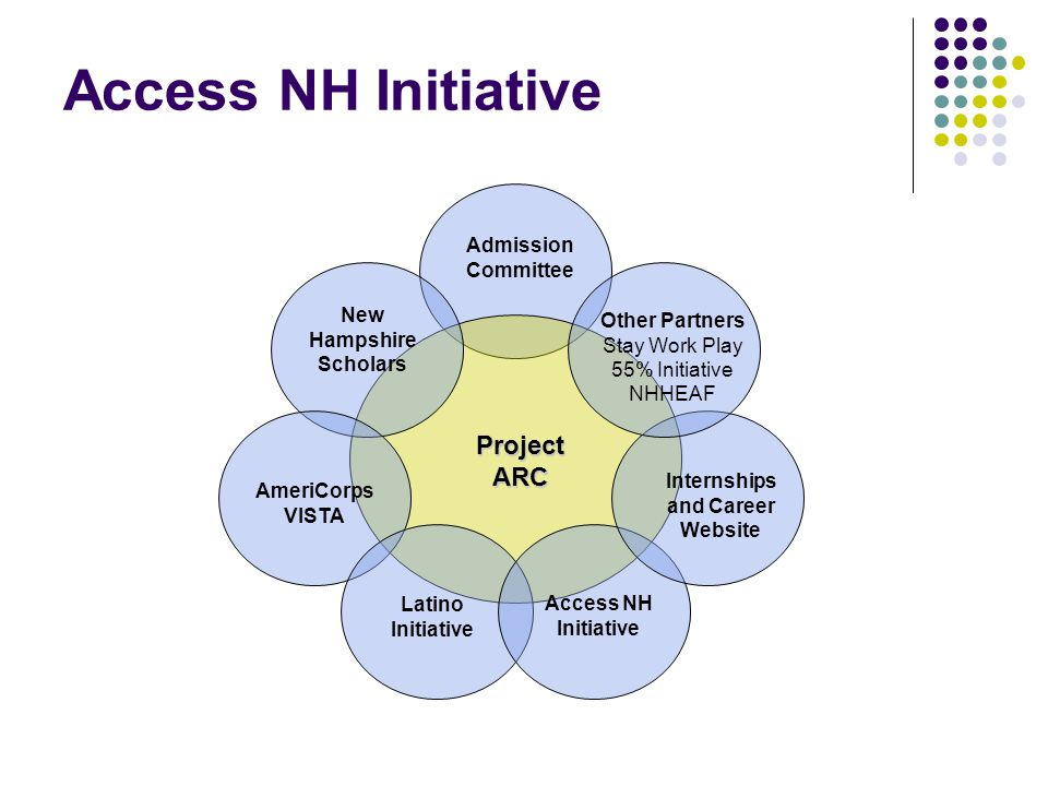 Access NH Initiative ProjectARC New Hampshire Scholars AmeriCorps VISTA Latino Initiative Admission Committee Internships and Career Website Other Partners Stay Work Play 55% Initiative NHHEAF Access NH Initiative