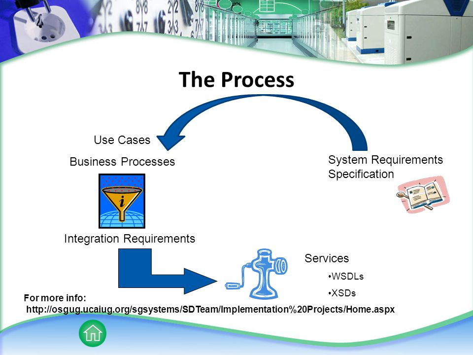 The Process Use Cases Business Processes Integration Requirements Services WSDLs XSDs System Requirements Specification For more info: http://osgug.ucaiug.org/sgsystems/SDTeam/Implementation%20Projects/Home.aspx