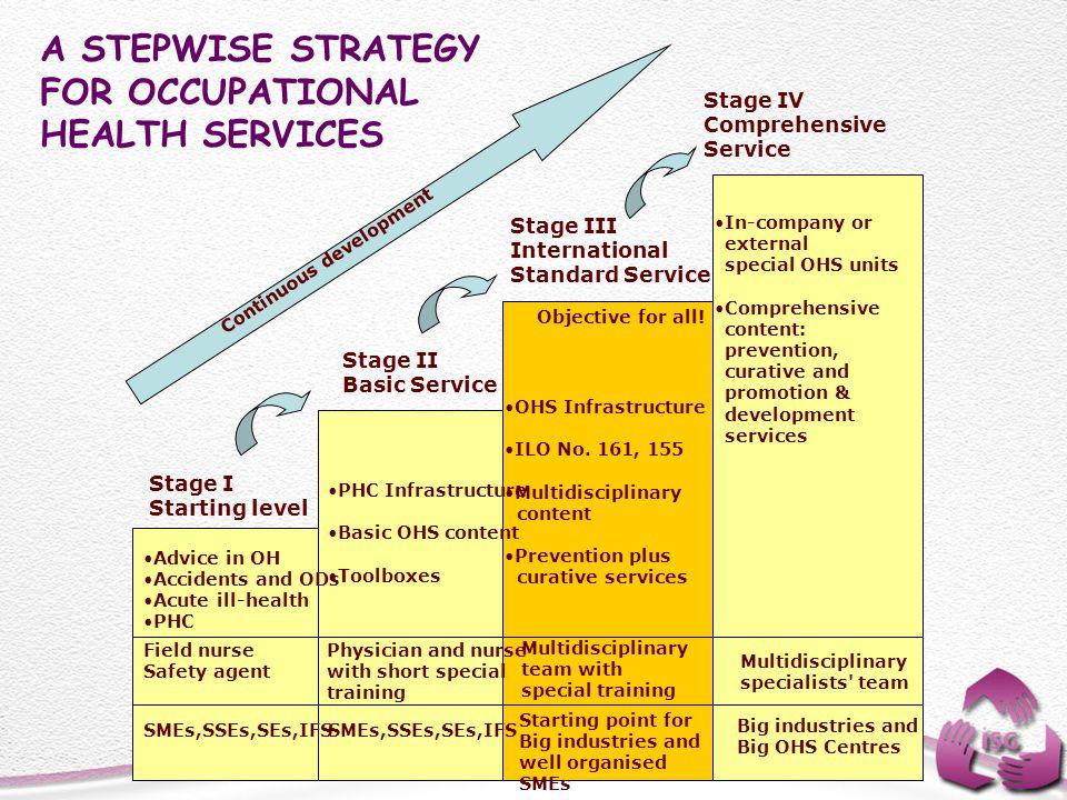 Stage I Starting level Stage II Basic Service Stage III International Standard Service Stage IV Comprehensive Service Field nurse Safety agent Physici