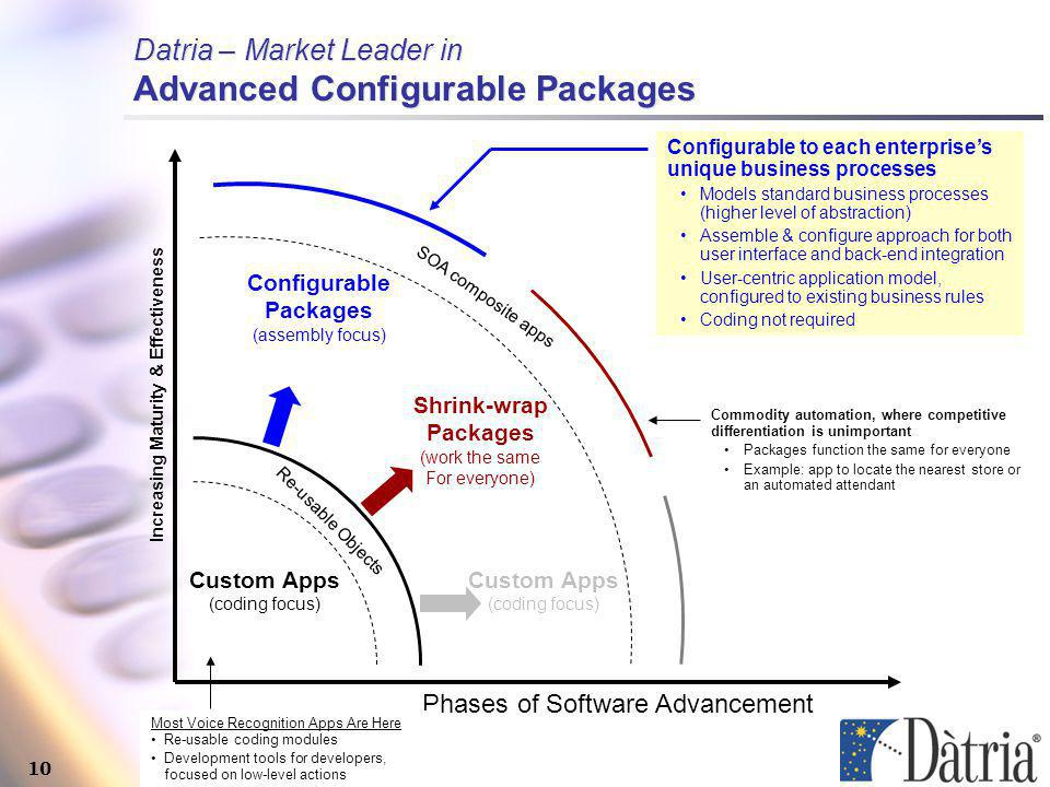 10 Datria – Market Leader in Advanced Configurable Packages Re-usable Objects Custom Apps (coding focus) Configurable Packages (assembly focus) Increasing Maturity & Effectiveness SOA composite apps Shrink-wrap Packages (work the same For everyone) Custom Apps (coding focus) Configurable to each enterprises unique business processes Models standard business processes (higher level of abstraction) Assemble & configure approach for both user interface and back-end integration User-centric application model, configured to existing business rules Coding not required Phases of Software Advancement Commodity automation, where competitive differentiation is unimportant Packages function the same for everyone Example: app to locate the nearest store or an automated attendant Most Voice Recognition Apps Are Here Re-usable coding modules Development tools for developers, focused on low-level actions