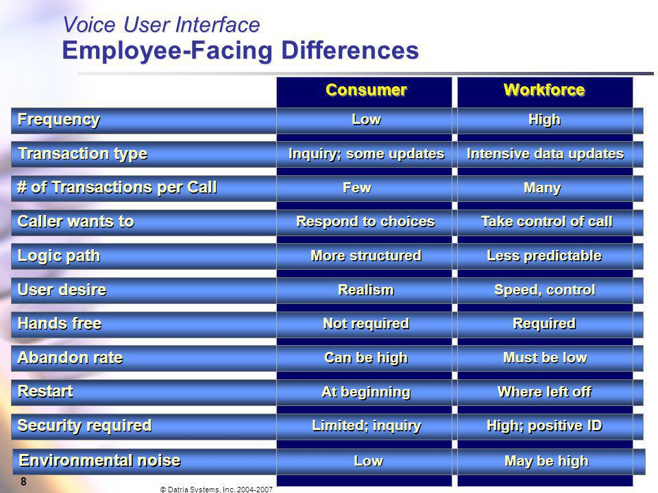 8 Voice User Interface Employee-Facing Differences Consumer Workforce Frequency Low High Caller wants to Respond to choices Take control of call Logic path More structured Less predictable User desire Realism Speed, control Hands free Not required Required Abandon rate Can be high Must be low Restart At beginning Where left off Security required Limited; inquiry High; positive ID # of Transactions per Call Few Many Transaction type Inquiry; some updates Intensive data updates Environmental noise Low May be high © Datria Systems, Inc.