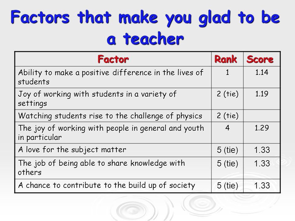 If you to leave the teaching profession… FactorRankScore Poor attitudes of students 11.67 Student misbehaviors 2 (tie) 1.71 Lack of support and respect from students, parents, or admin 2 (tie) Increasing family demands including relocation of spouse 2 (tie) Too much demand on personal time 6 (tie) 1.76 Approaching retirement age 6 (tie)