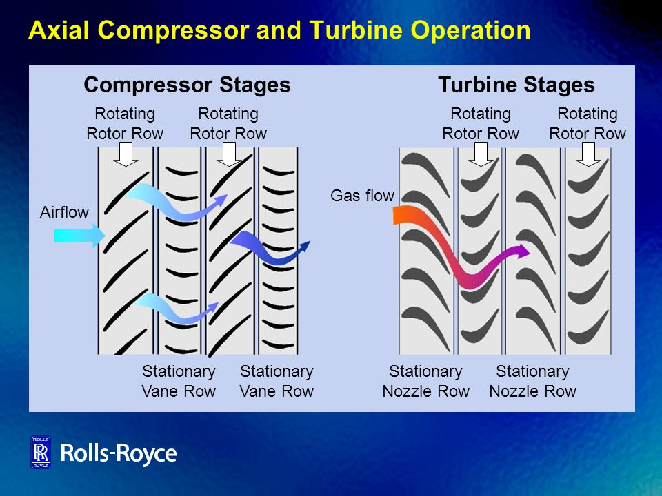 Stationary Nozzle Row Turbine Stages Gas flow Compressor Stages Stationary Vane Row Rotating Rotor Row Rotating Rotor Row Stationary Vane Row Airflow