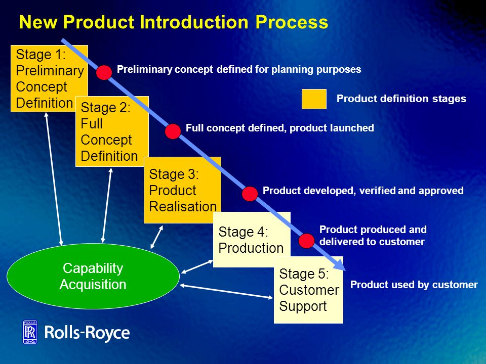 New Product Introduction Process Stage 1: Preliminary Concept Definition Stage 2: Full Concept Definition Stage 3: Product Realisation Stage 4: Produc