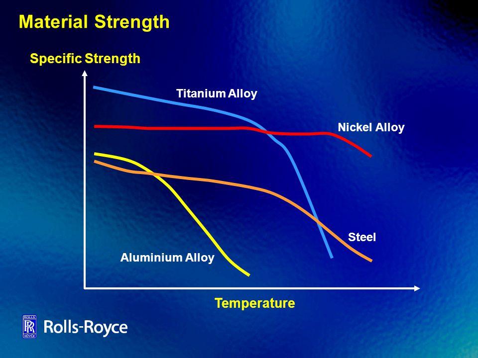 Material Strength Specific Strength Nickel Alloy Steel Aluminium Alloy Titanium Alloy Temperature