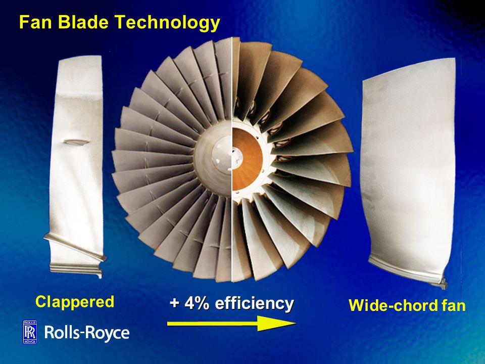 Fan Blade Technology + 4% efficiency Clappered Wide-chord fan