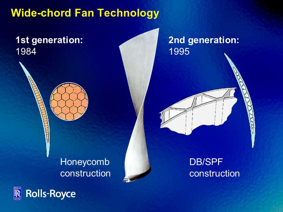Wide-chord Fan Technology Honeycomb construction 1st generation: 1984 2nd generation: 1995 DB/SPF construction