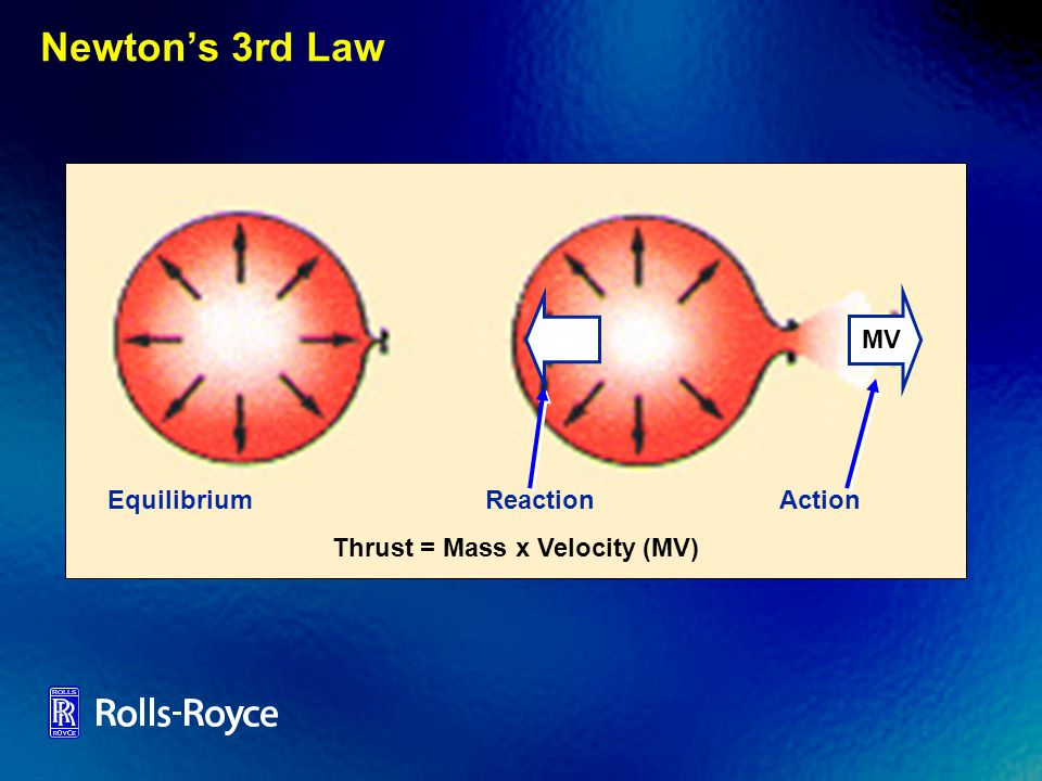 Newtons 3rd Law EquilibriumReactionAction Thrust = Mass x Velocity (MV) MV