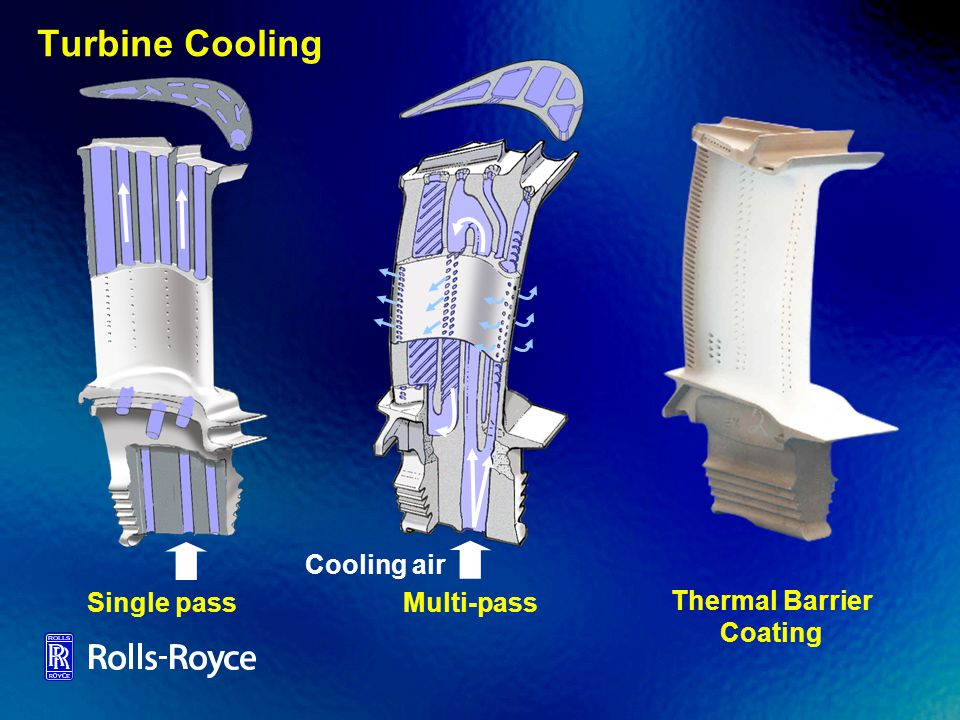 Turbine Cooling Multi-pass Cooling air Thermal Barrier Coating Single pass