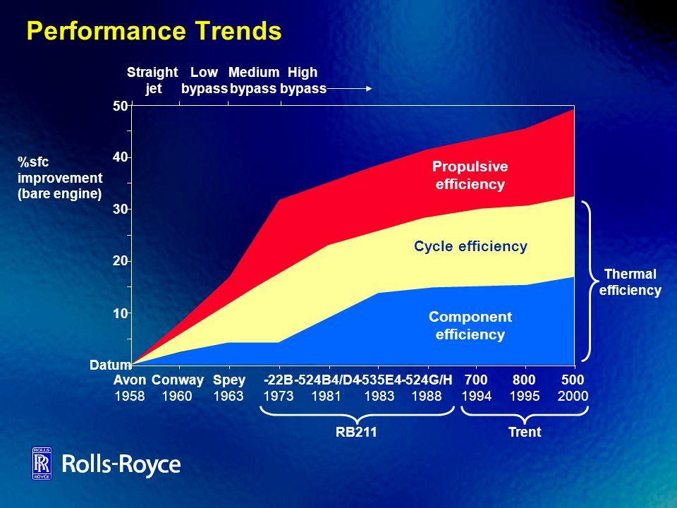 Performance Trends Straight jet Low bypass Medium bypass High bypass %sfc improvement (bare engine) 50 40 30 20 10 Datum Avon 1958 Conway 1960 Spey 19