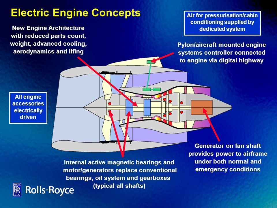 Electric Engine Concepts Air for pressurisation/cabin conditioning supplied by dedicated system All engine accessories electrically driven Generator o