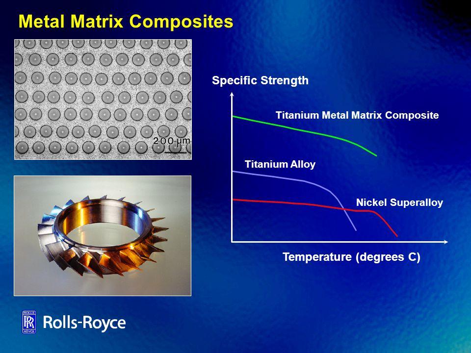 Metal Matrix Composites Titanium Metal Matrix Composite Titanium Alloy Nickel Superalloy Specific Strength Temperature (degrees C)