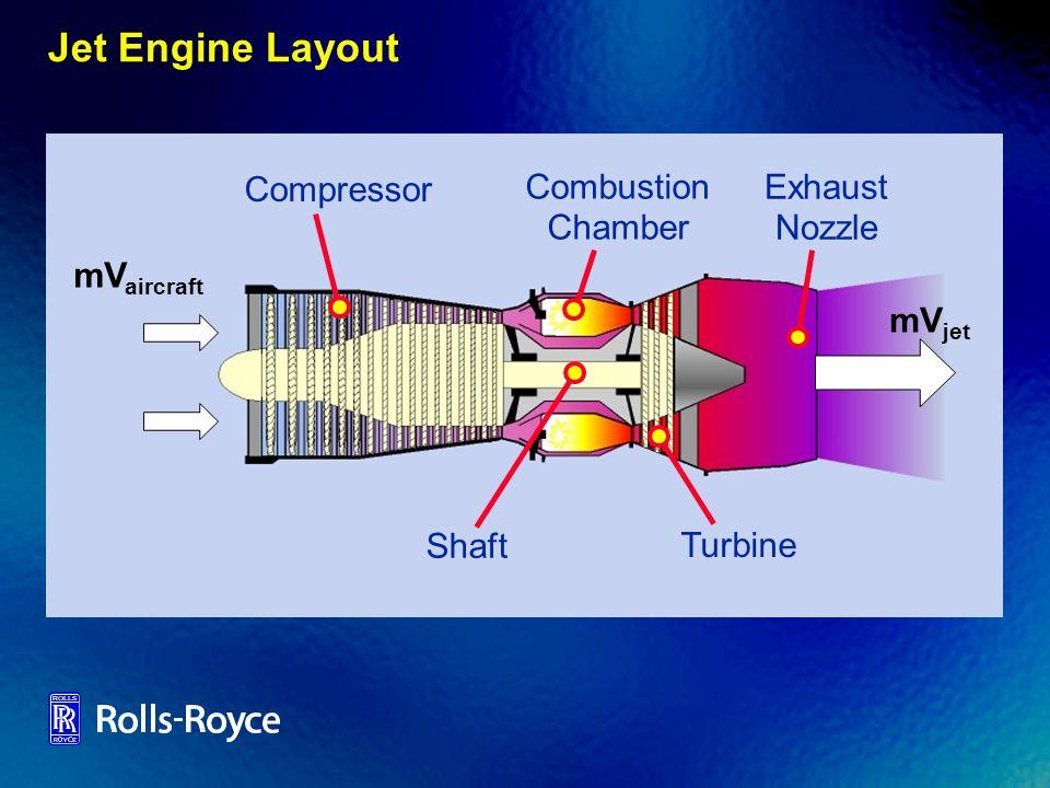 Jet Engine Layout Compressor Combustion Chamber Turbine Shaft Exhaust Nozzle mV aircraft mV jet